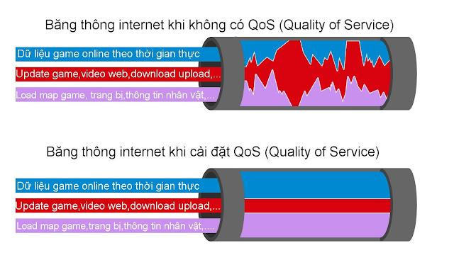 băng thông internet khi cài QoS
