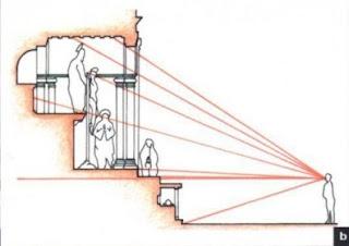 níveis de visão