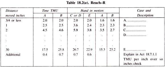 Motion Elements of Method Time Measurement (MTM)