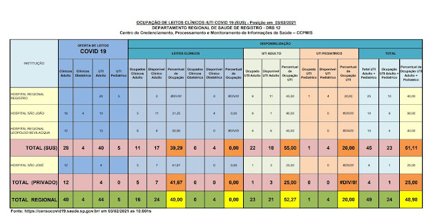 Taxa de ocupação dos leitos de UTI adulto, 55% para o SUS e 25% para o particular,  18 leitos vagos para o Vale do Ribeira  (03/02)