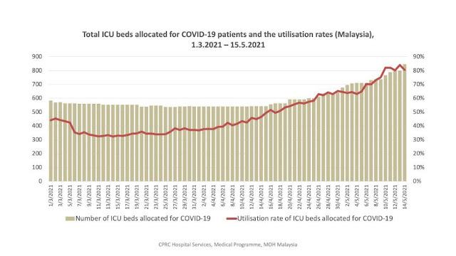 Malaysia total ICU beds allocated for COVID-19 patients has already been occupied for more than 80%. Once it reached maximum capacity the number of death will also increase drastically