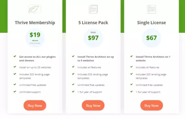 Thrive Architect plugin price