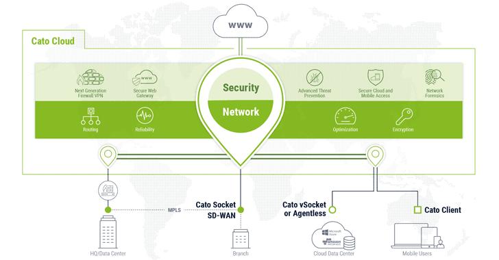 cato-network