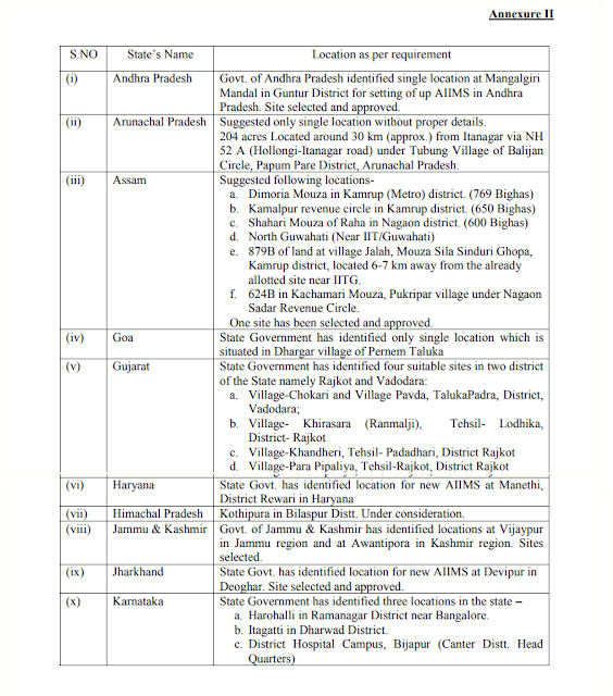list-of-AIIMS-proposed-announced-state-wise-under-PMSSY-paramnews
