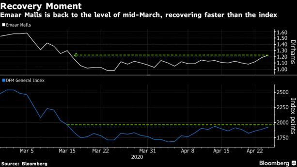 Middle Eastern Stock Market Latest News for April 26, 2020 - Bloomberg