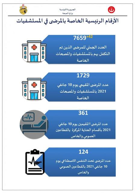 تونس تسجل أعلى حصيلة إصابات يومية بكورونا : 69 حالة وفاة و 3074 اصابة !