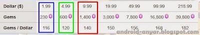 Free 1400 Gems Castle Clash - Cara Mendapat 1.400 Gems Konflik Kastil Gratis