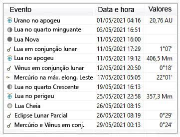 Principais eventos astronômicos para o mês de Maio de 2021