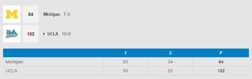 Mostly UCLA Hoops: No. 2 UCLA Downs Michigan, 102-84