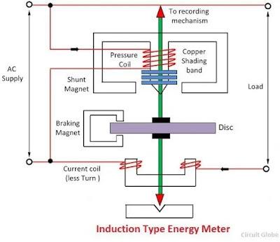Energy Meter In Hindi