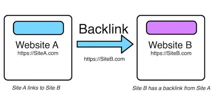 ilustrasi kualitas backlink yang kurang bagus