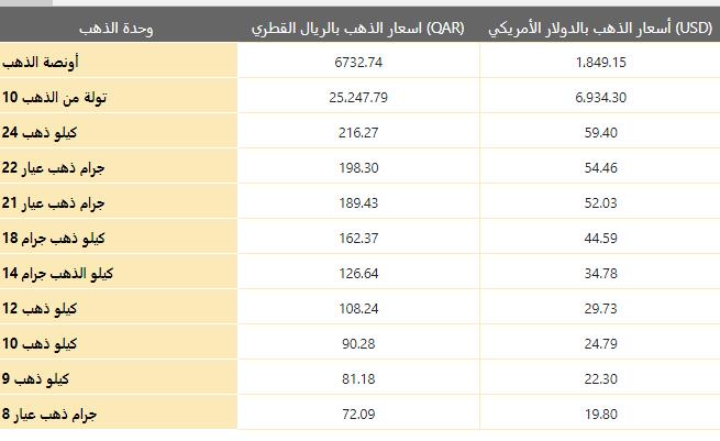 أسعار الذهب يوم السبت 09 يناير 2021 في قطر بالريال القطري (QAR)
