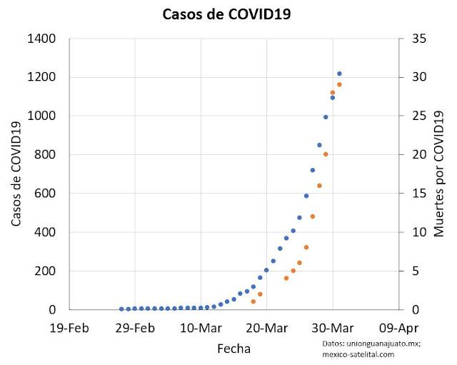Casos de COVID19 en Mexico y muertes por COVID19