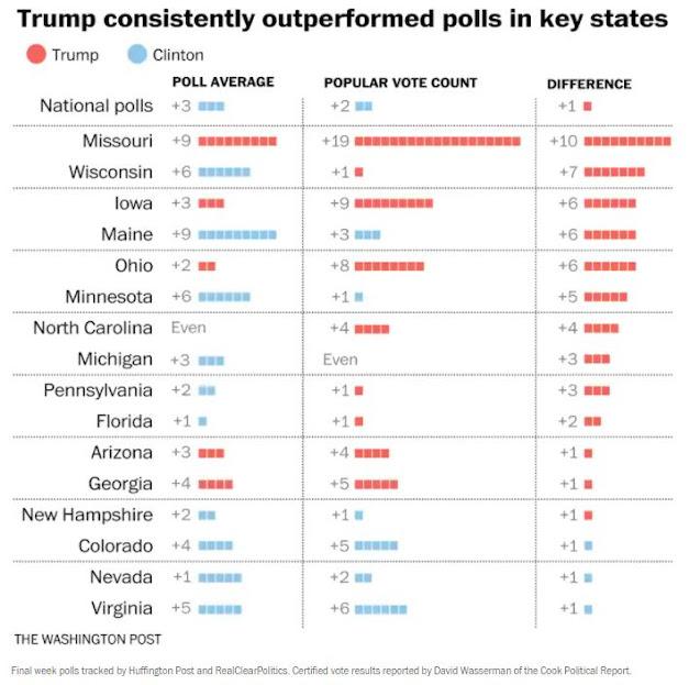 fake election polls 2016