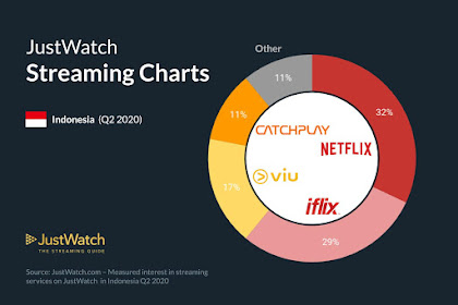 Ulasan Kinerja Netflix, iflix, dll. Di Indonesia (Q2 2020)