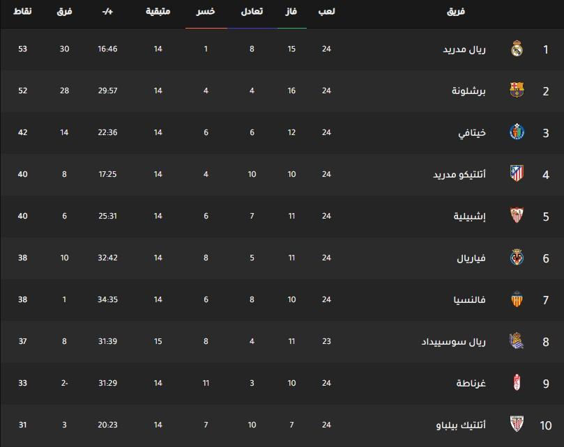جدول ترتيب فرق الدوري الإسباني اليوم بتاريخ 17-2-2020
