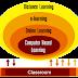 การเรียนรู้ผ่านสื่ออิเล็กทรอนิกส์ : e-learning
