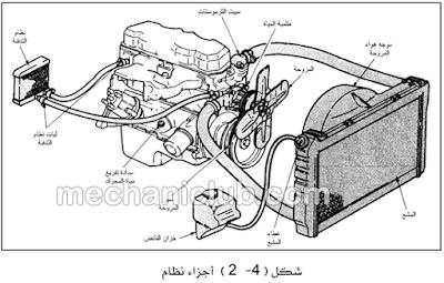 كتاب رائع يشرح صيانة نظام التبريد والتزييت في المعدات الثقيلة PDF