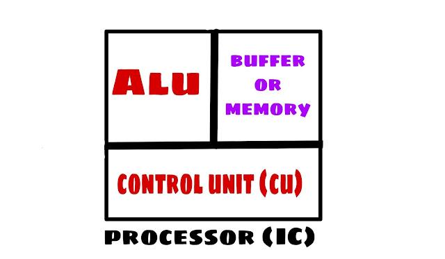 Alu lu kya hai buffer memory unit kya hai, what is Processor?
