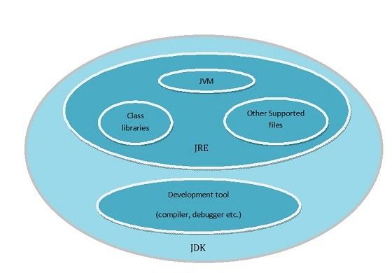 Java Tutorial Point | Javatpoint Java | Core Java Tutorialspoint