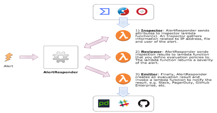 AlertResponder : Automatic Security Alert Response Framework By AWS Serverless Application Model