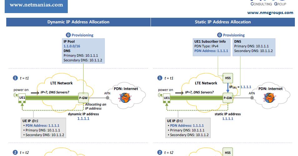 Ip address static or dynamic