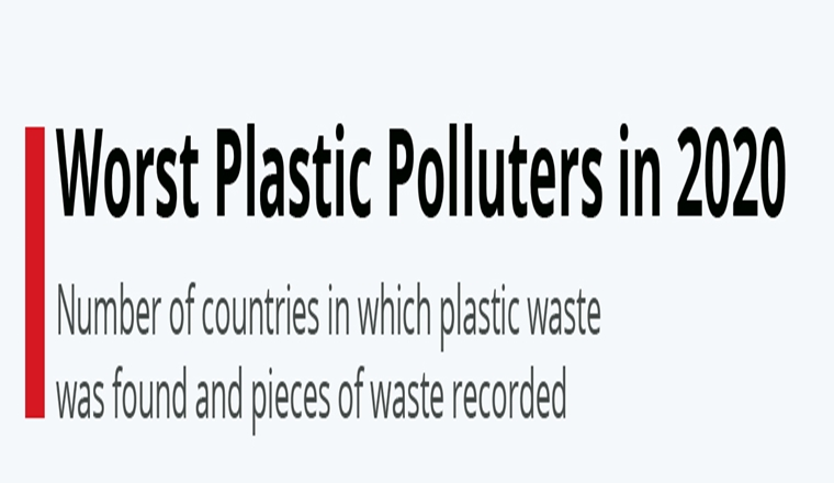 Worst Plastic Polluters in 2020 #infographic