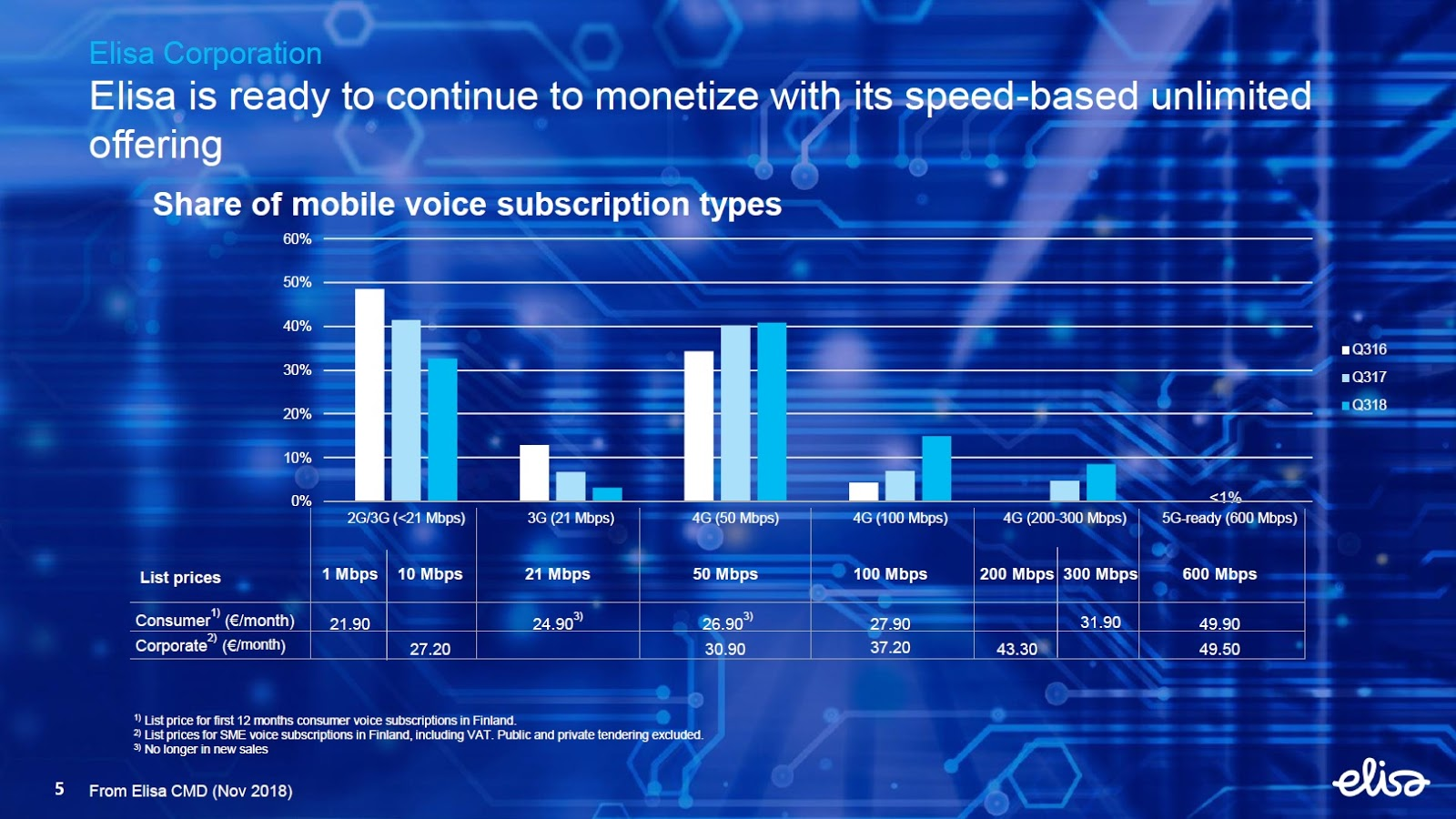 The 3G4G Blog: Mobile Data