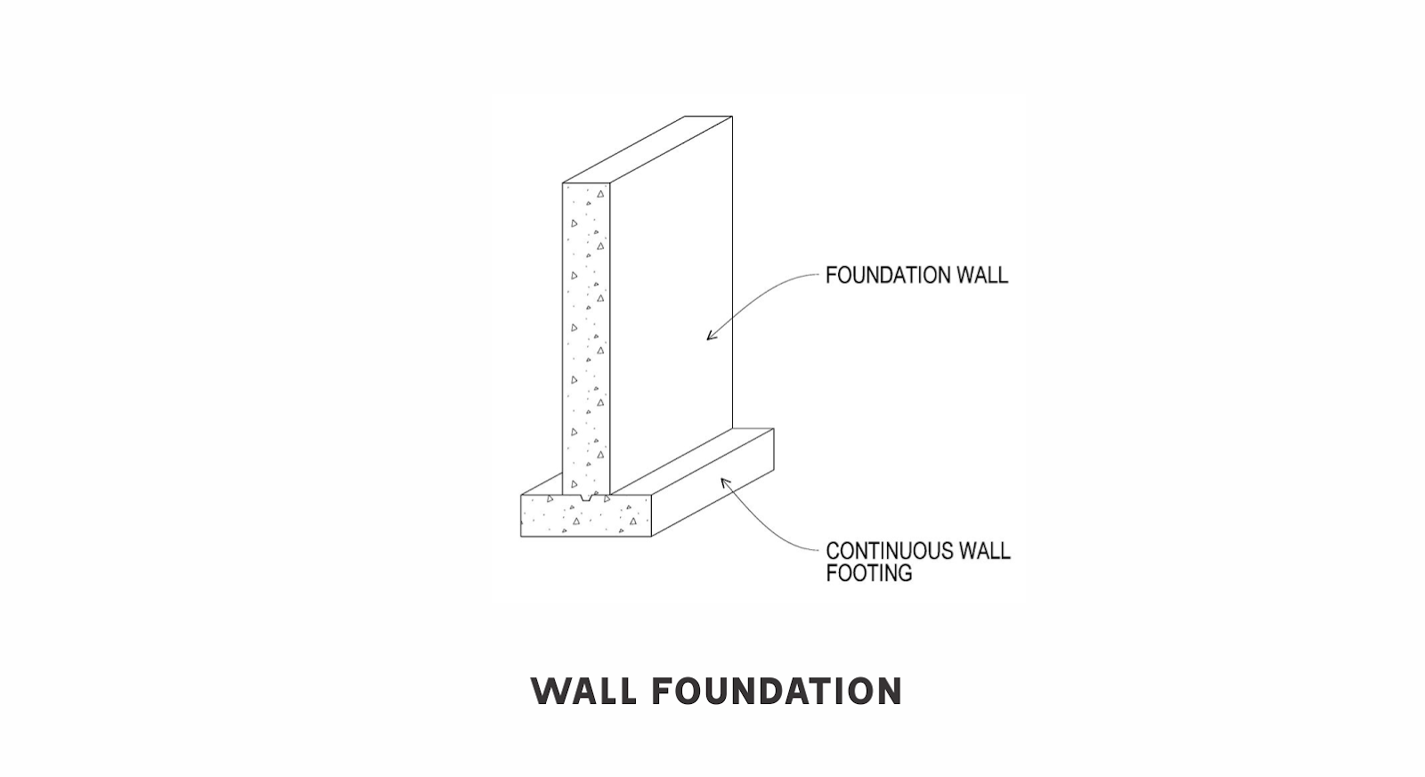 Wall or Strip Footing