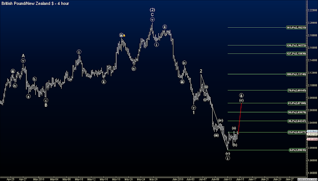 GBPNZD wave count