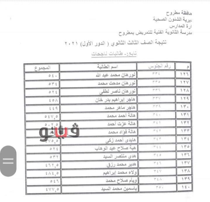 اعتماد نتيجة مدرسة التمريض بمحافظة مطروح 0%2B%25284%2529