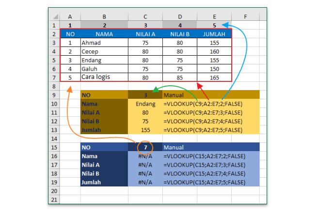 Rumus Vlookup Excel