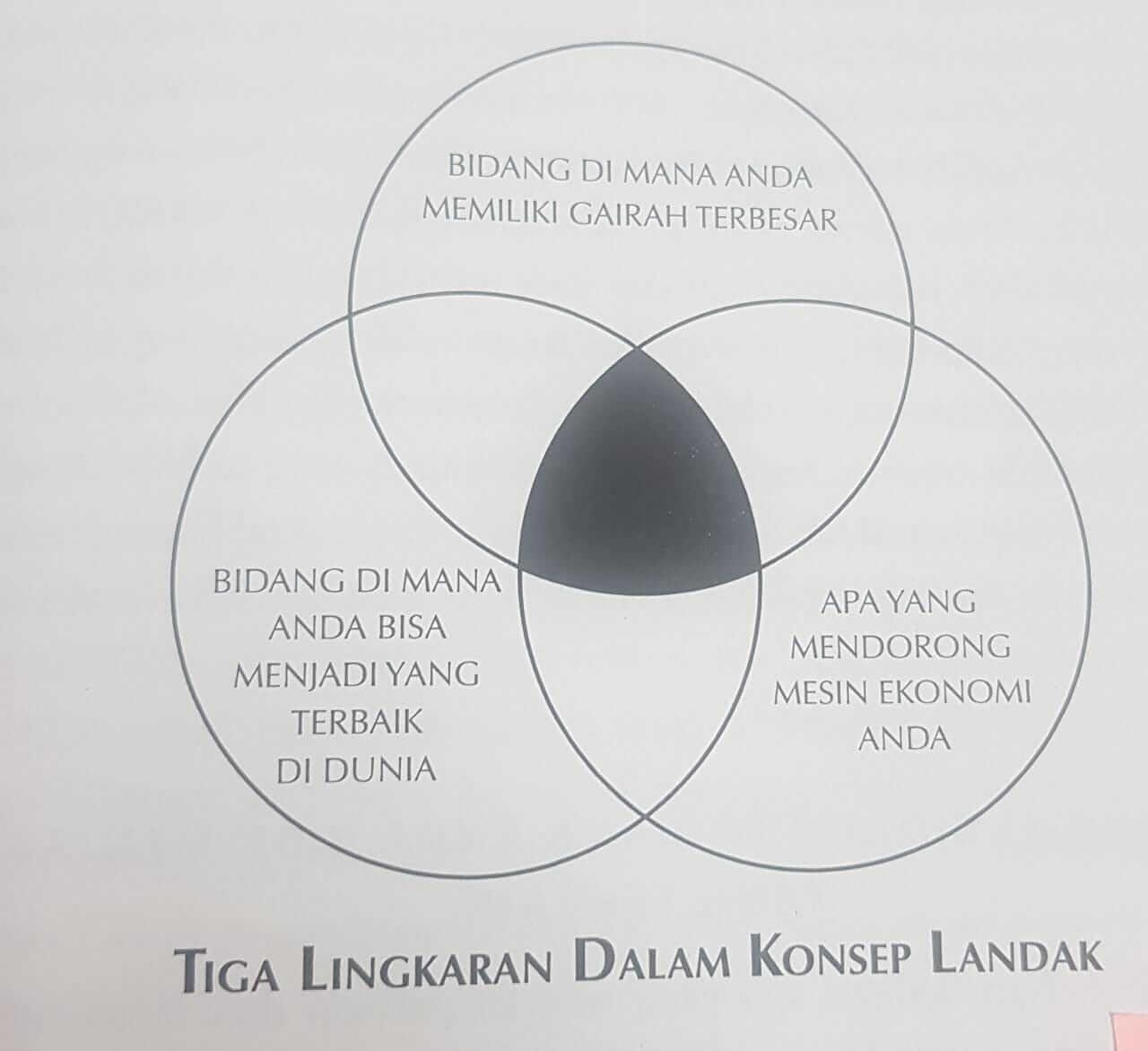 tiga lingkaran dalam konsep landak, perlu dipraktekkan