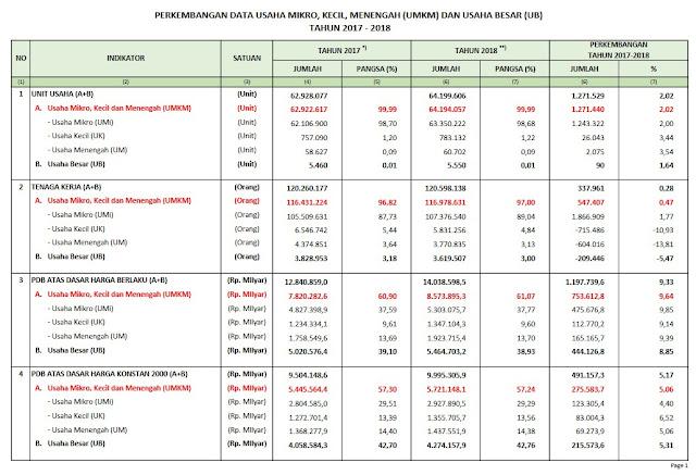 Data Perkembangan Uѕаhа Mіkrо, Kесіl, Mеnеngаh (UMKM) dаn Usaha Bеѕаr (UB) tаhun 2017-2018