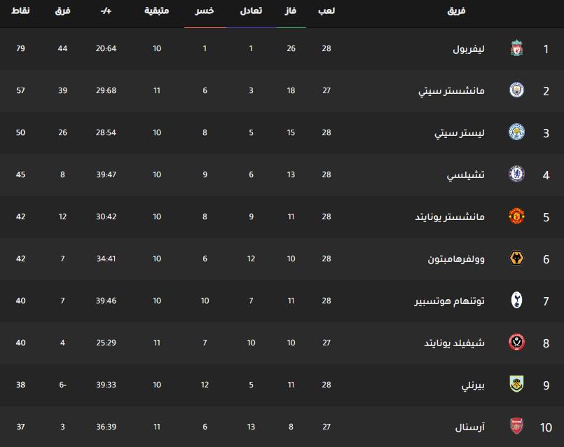 جدول ترتيب فرق الدوري الانجليزي اليوم بتاريخ 3-3-2020