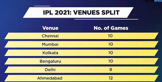 ipl-2021-venues-list