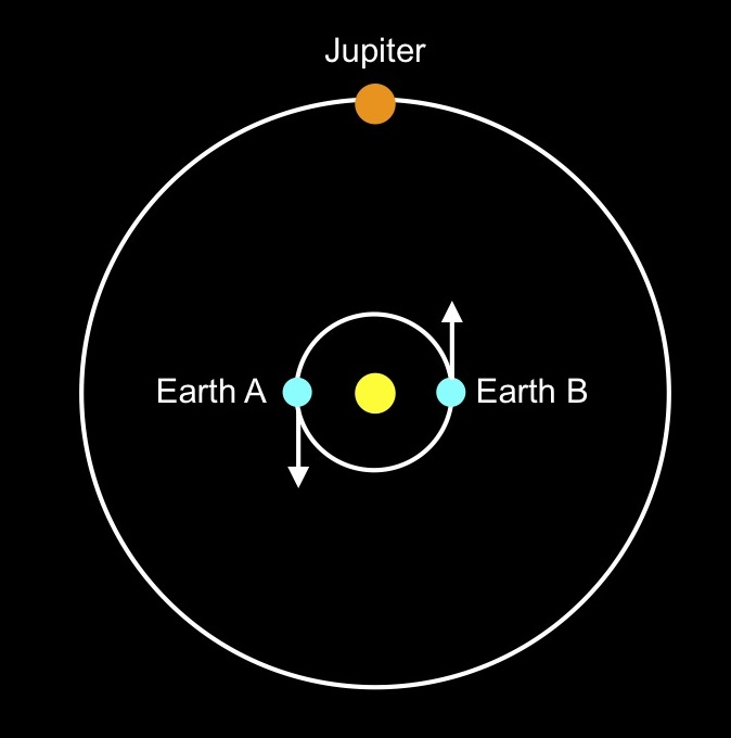 Light Speed Travel Time Between Earth And Jupiter
