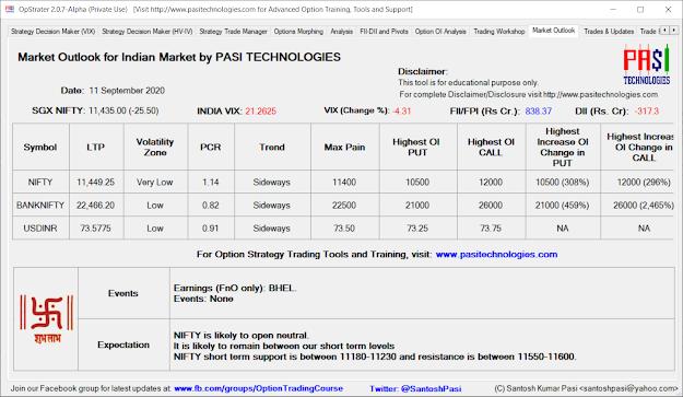 Indian Market Outlook: September 11, 2020