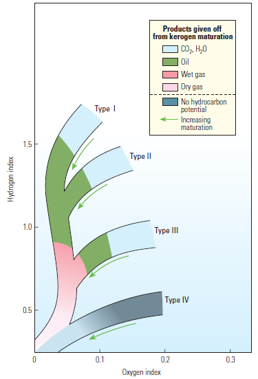 petroleum geologist in the making : van krevelen diagram - findchart.co