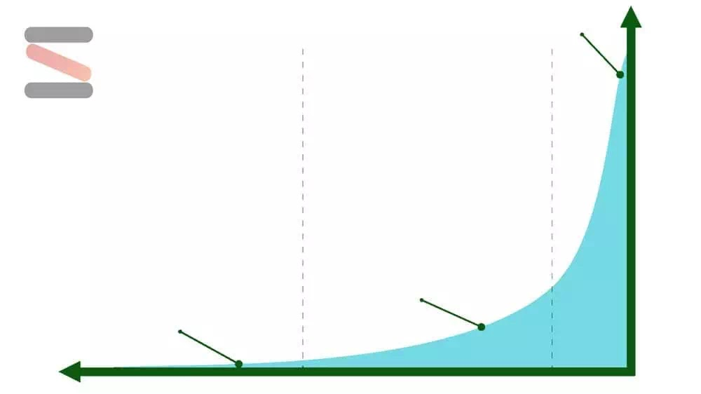 تحليلات الأداء لزيادة معدل تحويل الأفلييت