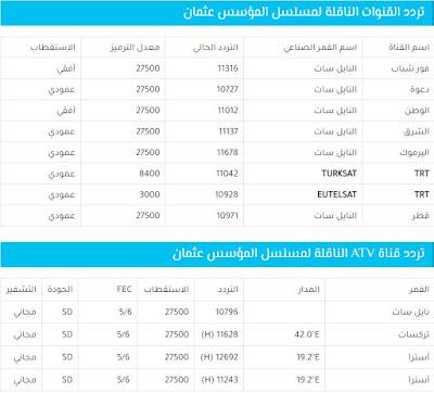 """اليوم الأربعاء 20 نوفمبر عرض أولى حلقات مسلسل """"المؤسس عثمان"""".. تعرف على تردد القنوات الناقلة"""