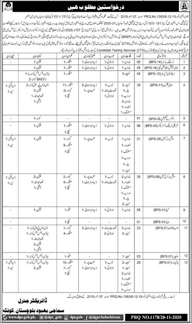 social-welfare-department-jobs-2020-balochistan