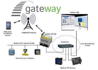 Definisi dan Fungsi Gateway Adalah Sebagai