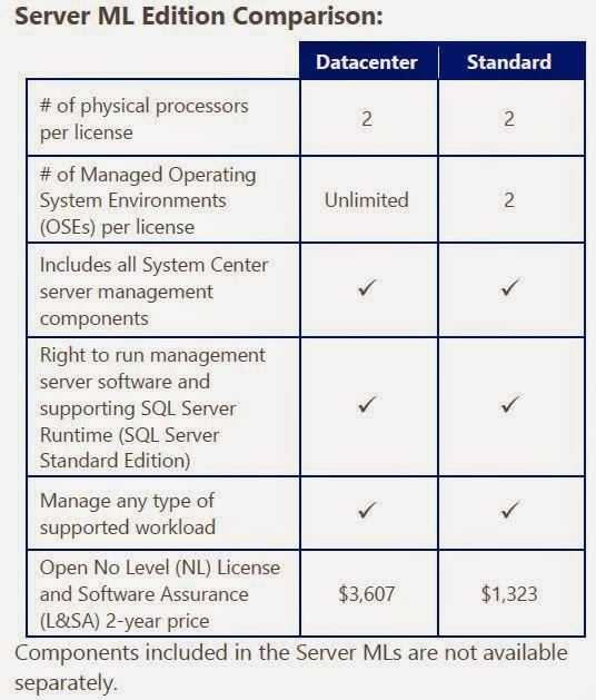 ConfigMgr 2012 Licensing - Calculations explained for Dummies