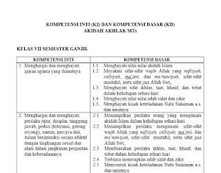 KI KD Aqidah Akhlak MTs Kurikulum 2013
