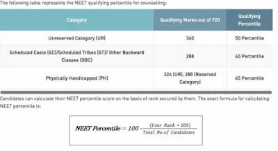 NEET 2019 Cutoff List: Check the score how much do you need to qualify for NEET Counselling