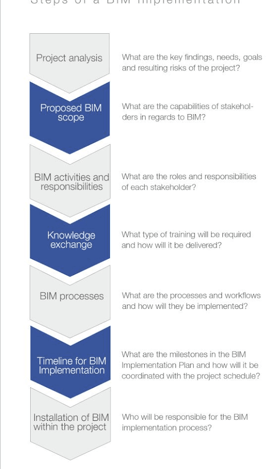 BIM Implementation Plan