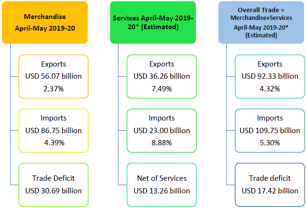 Overall Trade = Merchandise+Services April May 2019-20