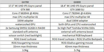 Perbedaan ASUS ROG GX800 dan ASUS ROG GX700