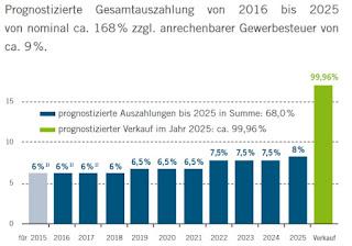 neitzel cie zed4 zukunftsenergie deutschland 4 solar bhkw fonds beteiligung bewertung rabatt agio